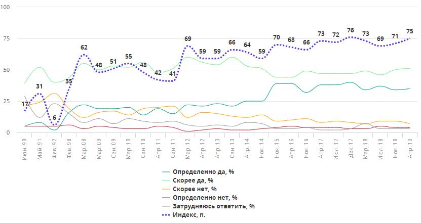 Рекордный индекс счастья в России